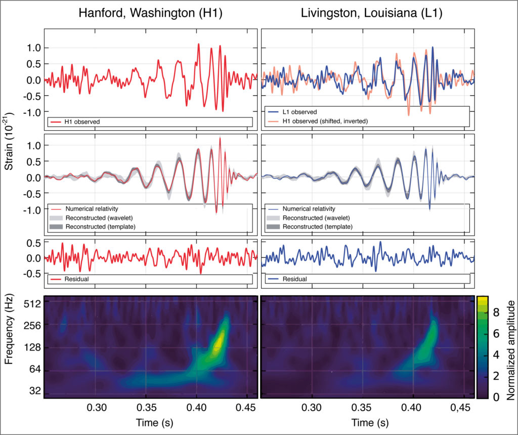 LIGO_measurement_of_gravitational_waves-cmyk