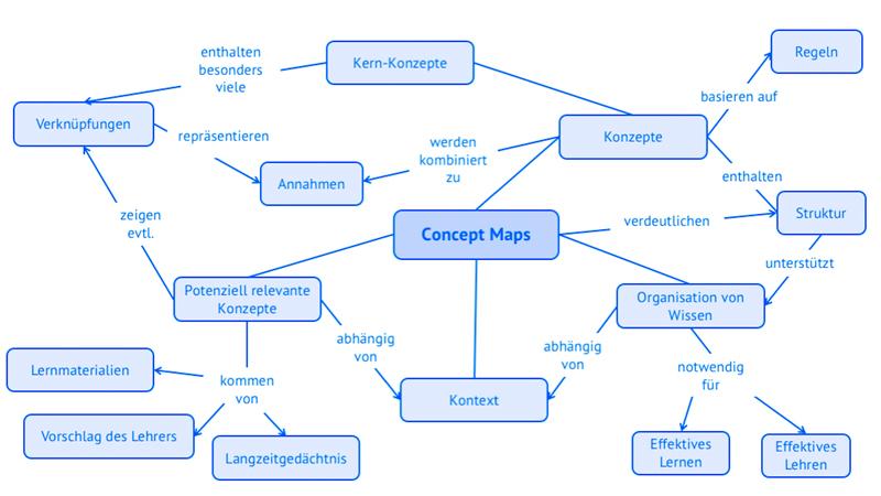 Darstellung einer ConceptMap