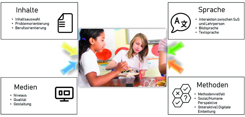 """Projekt """"Teaching MINTD"""""""