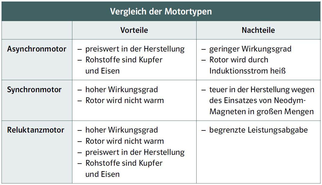Vergleich Motoren