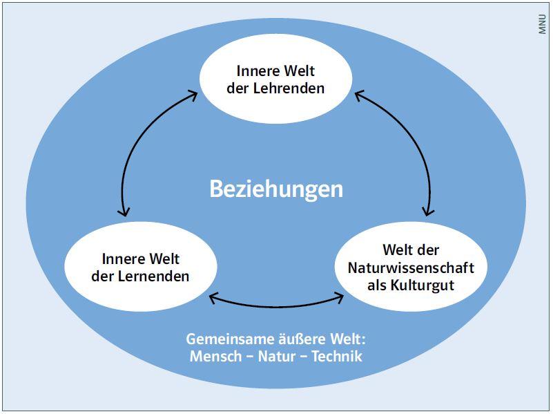 mz_beitrag_die-innere-welt-der-lernenden